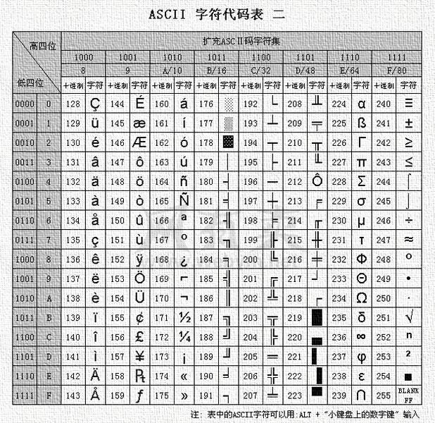 扩展ASCII