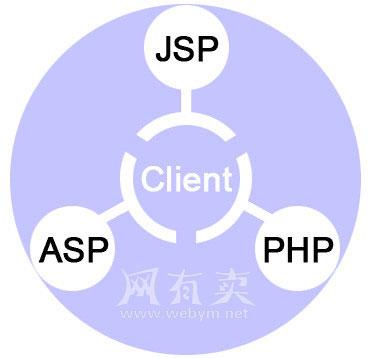 ASP PHP和JSP