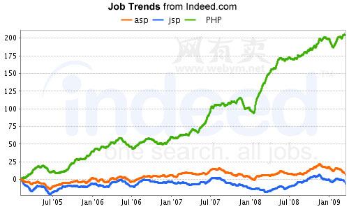 市场份额曲线表