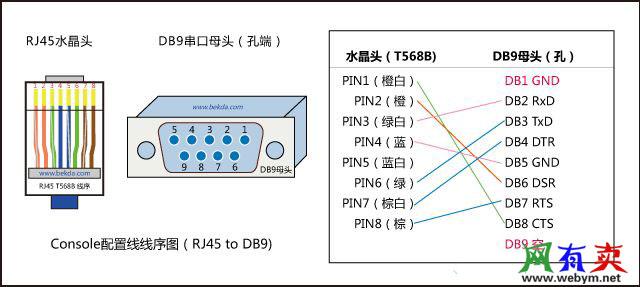 Console配置线线序图