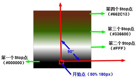 Linear Gradients效果图