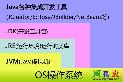 java各种集成开发工具