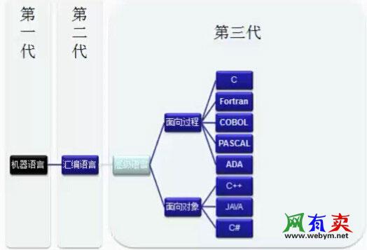 计算机语言分类