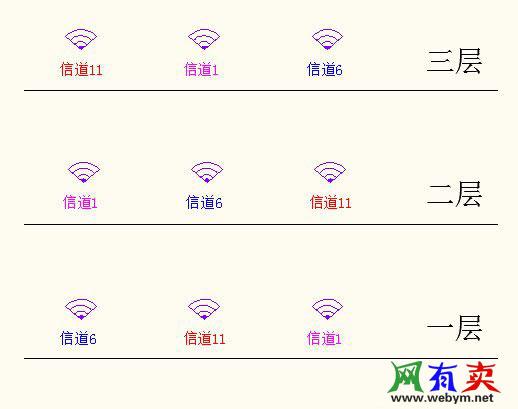 无线信道配置