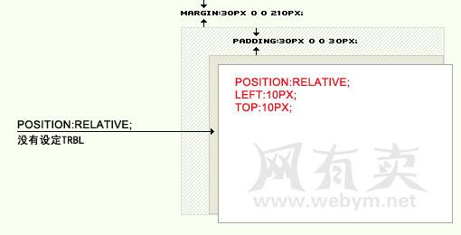 relative相对定位