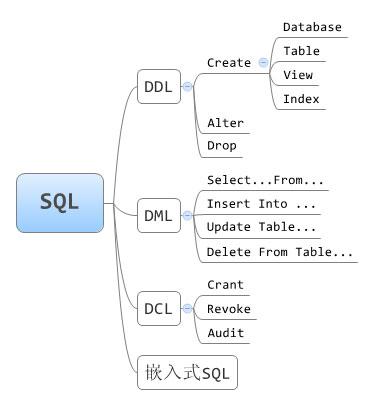 SQL语言的构成