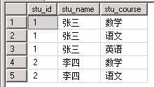 学生的选课情况表