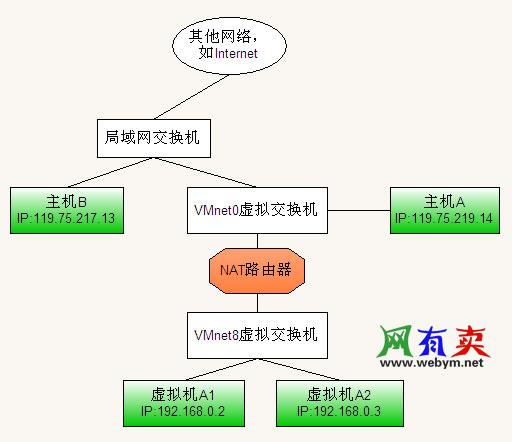 网络地址转换模式