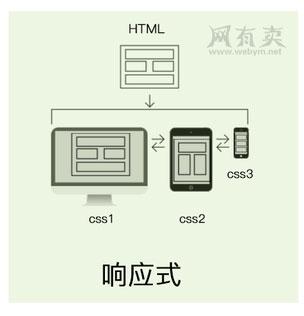 响应式页面设计