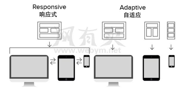 自适应和响应式网页设计